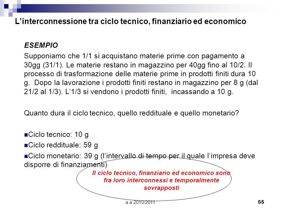 a.a 2010/201155 ESEMPIO Supponiamo che 1/1 si acquistano materie prime con pagamento a 30gg (31/1). Le materie restano in magazzino per 40gg fino al 1