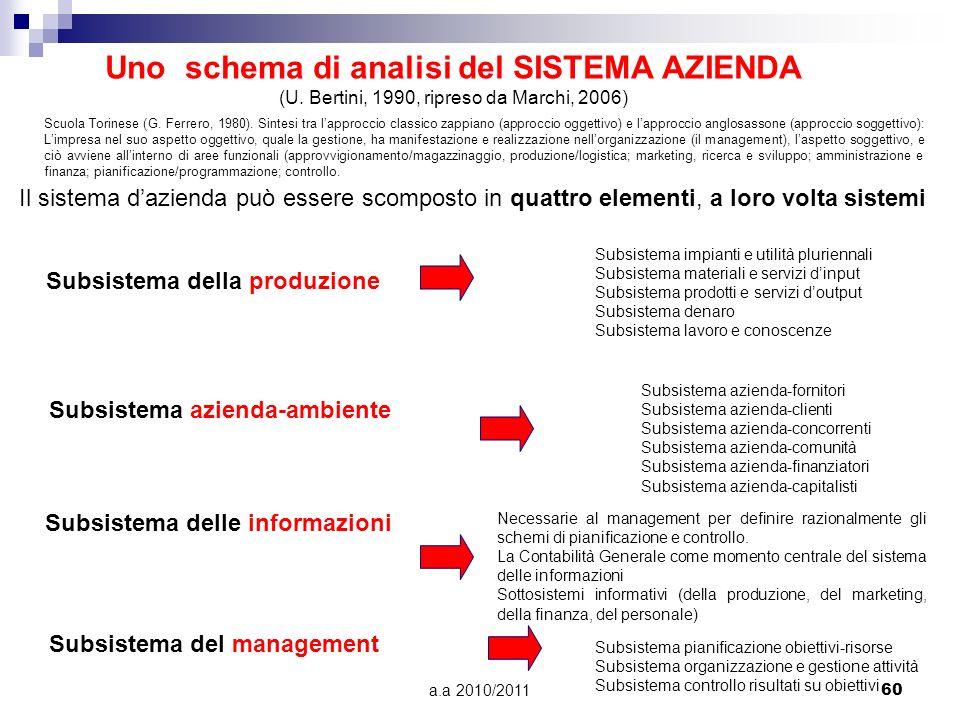 a.a 2010/201160 Uno schema di analisi del SISTEMA AZIENDA (U. Bertini, 1990, ripreso da Marchi, 2006) Il sistema dazienda può essere scomposto in quat
