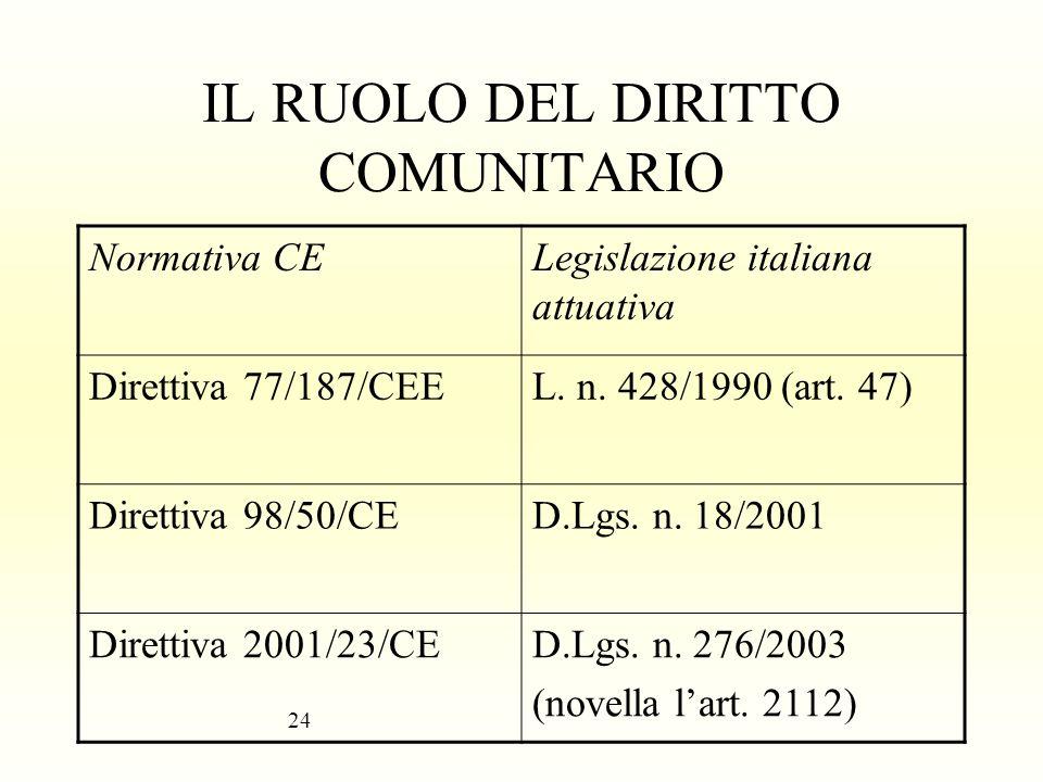 IL RUOLO DEL DIRITTO COMUNITARIO Normativa CELegislazione italiana attuativa Direttiva 77/187/CEEL. n. 428/1990 (art. 47) Direttiva 98/50/CED.Lgs. n.