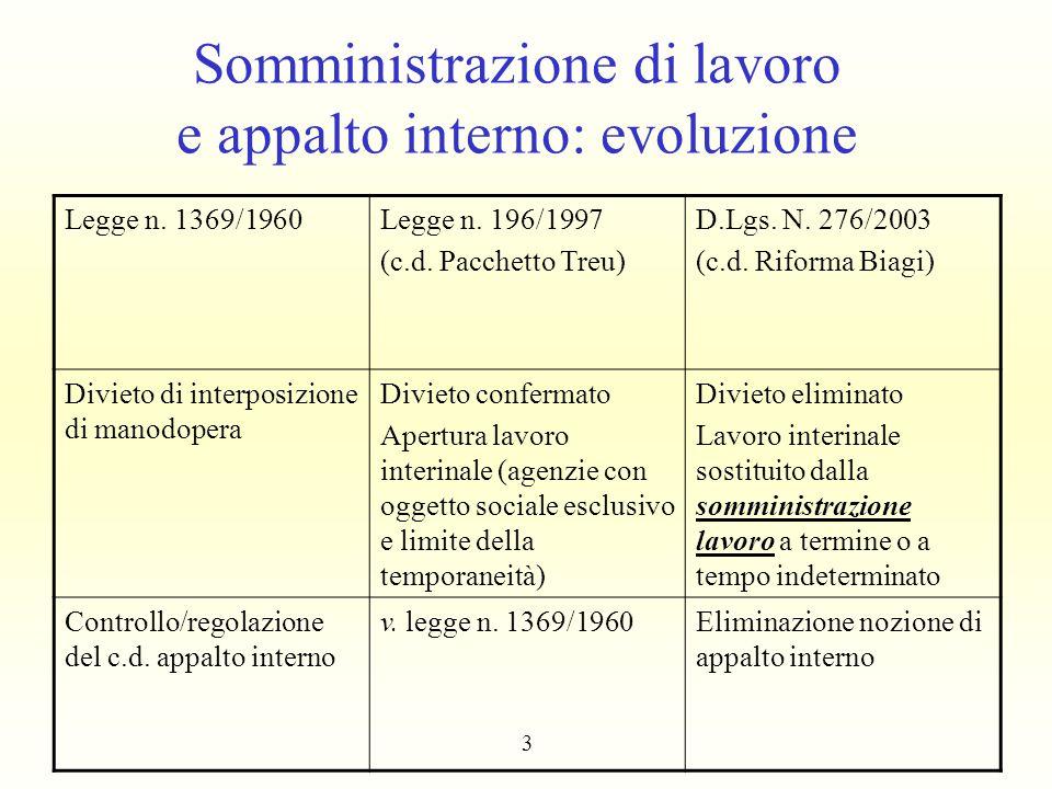 Somministrazione di lavoro e appalto interno: evoluzione Legge n. 1369/1960Legge n. 196/1997 (c.d. Pacchetto Treu) D.Lgs. N. 276/2003 (c.d. Riforma Bi