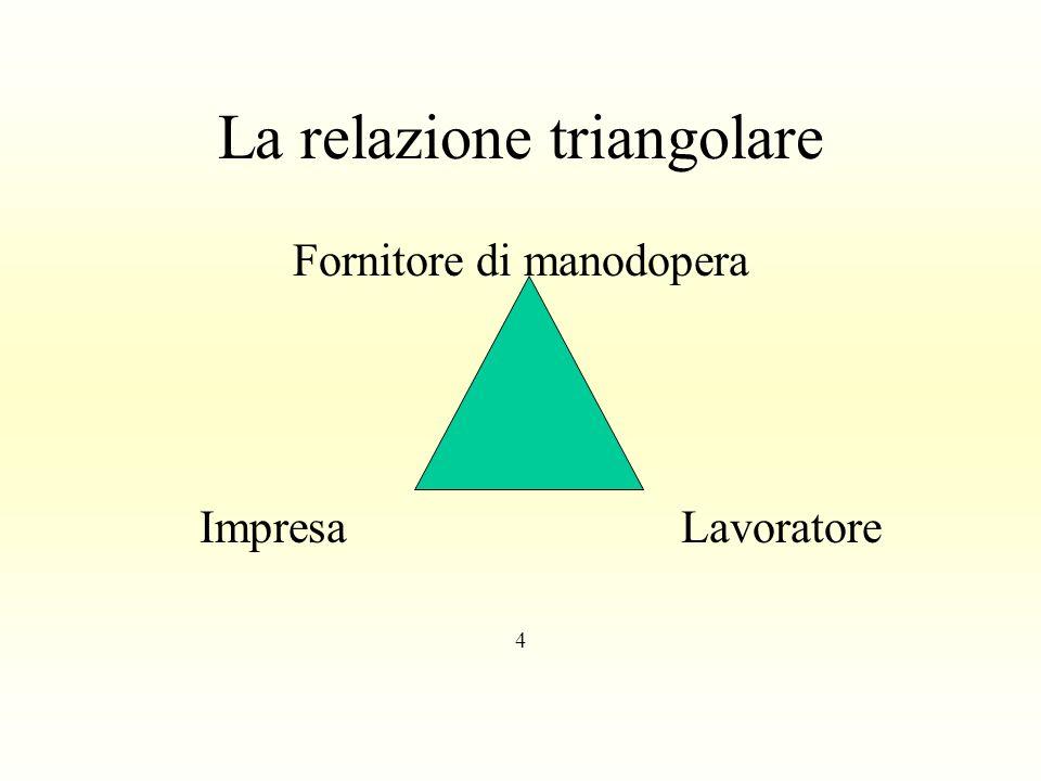 La relazione triangolare Fornitore di manodopera ImpresaLavoratore 4