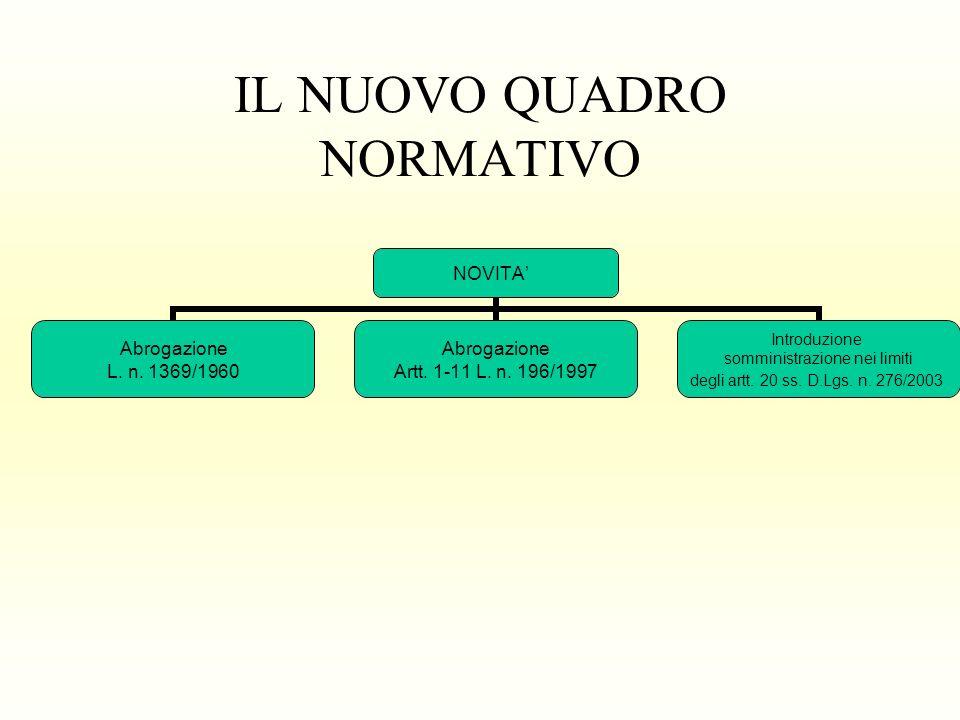 IL NUOVO QUADRO NORMATIVO NOVITA Abrogazione L. n. 1369/1960 Abrogazione Artt. 1-11 L. n. 196/1997 Introduzione somministrazione nei limiti degli artt