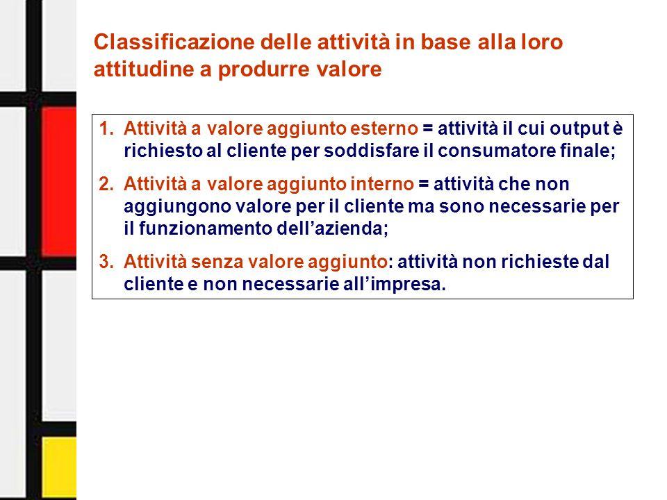 Activity-Based Management - Facoltà di Economia - Università di Urbino10 Classificazione delle attività in base alla loro attitudine a produrre valore