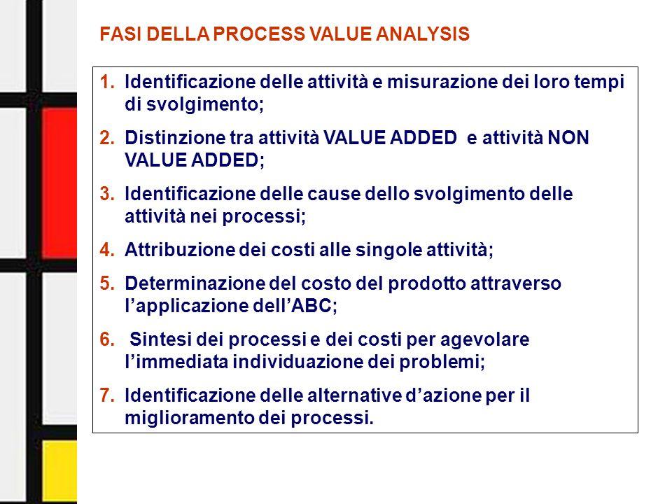 Activity-Based Management - Facoltà di Economia - Università di Urbino11 FASI DELLA PROCESS VALUE ANALYSIS 1.Identificazione delle attività e misurazi