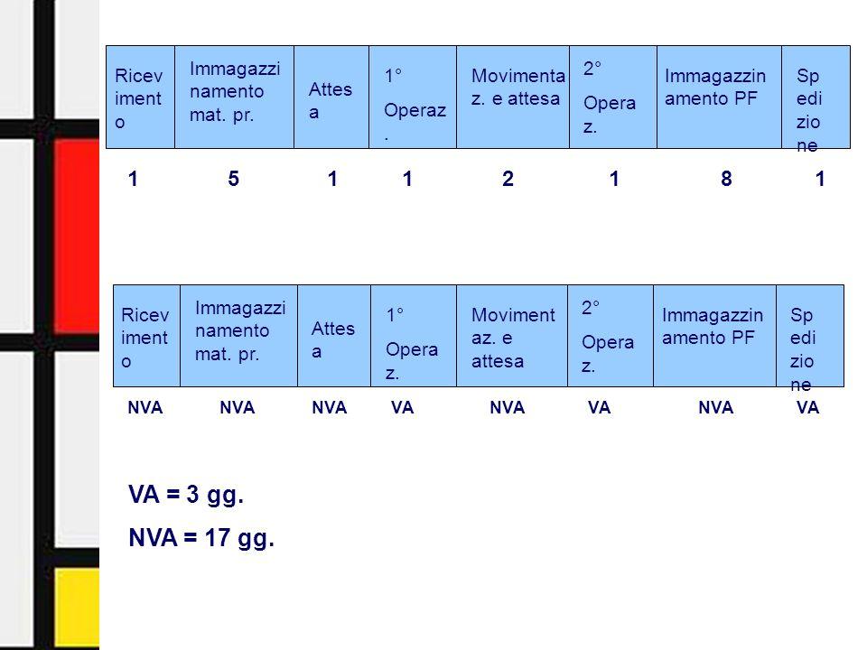 Activity-Based Management - Facoltà di Economia - Università di Urbino12 Ricev iment o Immagazzi namento mat. pr. Attes a 1° Operaz. Movimenta z. e at