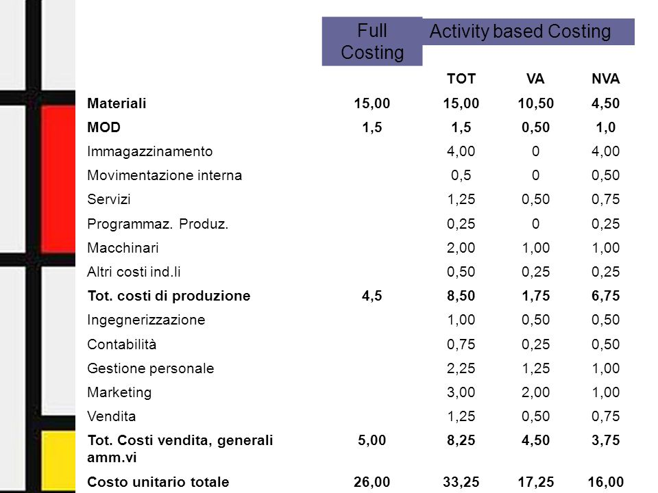 Activity-Based Management - Facoltà di Economia - Università di Urbino13 Full Costing TOTVANVA Materiali15,00 10,504,50 MOD1,5 0,501,0 Immagazzinamento4,000 Movimentazione interna0,500,50 Servizi1,250,500,75 Programmaz.
