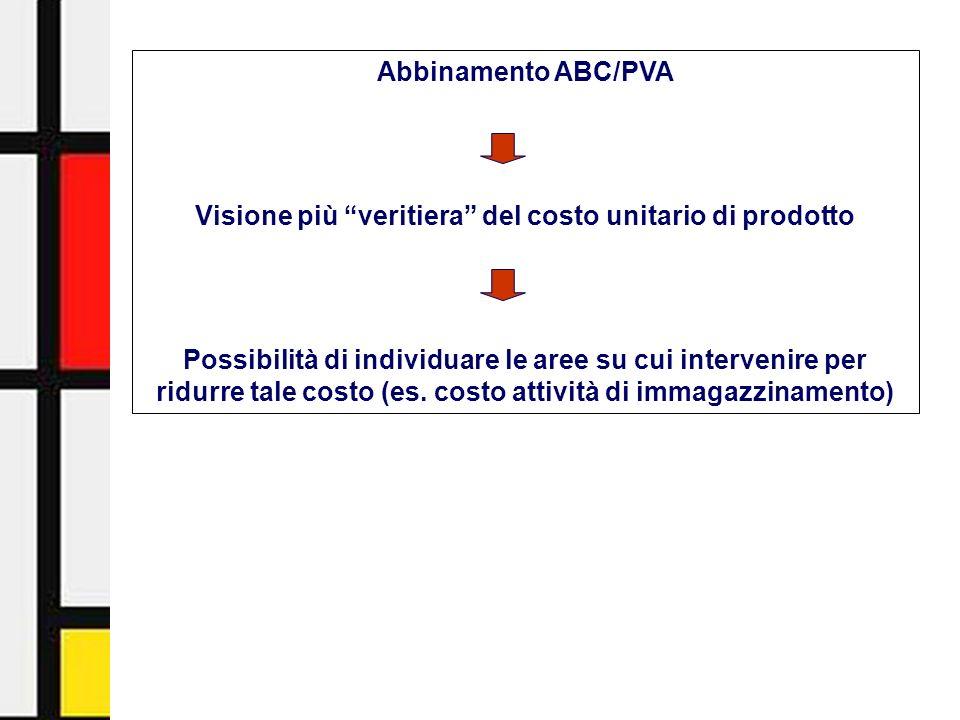 Activity-Based Management - Facoltà di Economia - Università di Urbino14 Abbinamento ABC/PVA Visione più veritiera del costo unitario di prodotto Poss