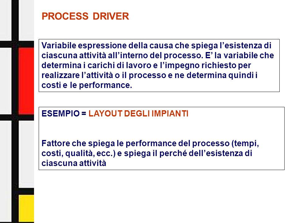 Activity-Based Management - Facoltà di Economia - Università di Urbino15 PROCESS DRIVER Variabile espressione della causa che spiega lesistenza di cia