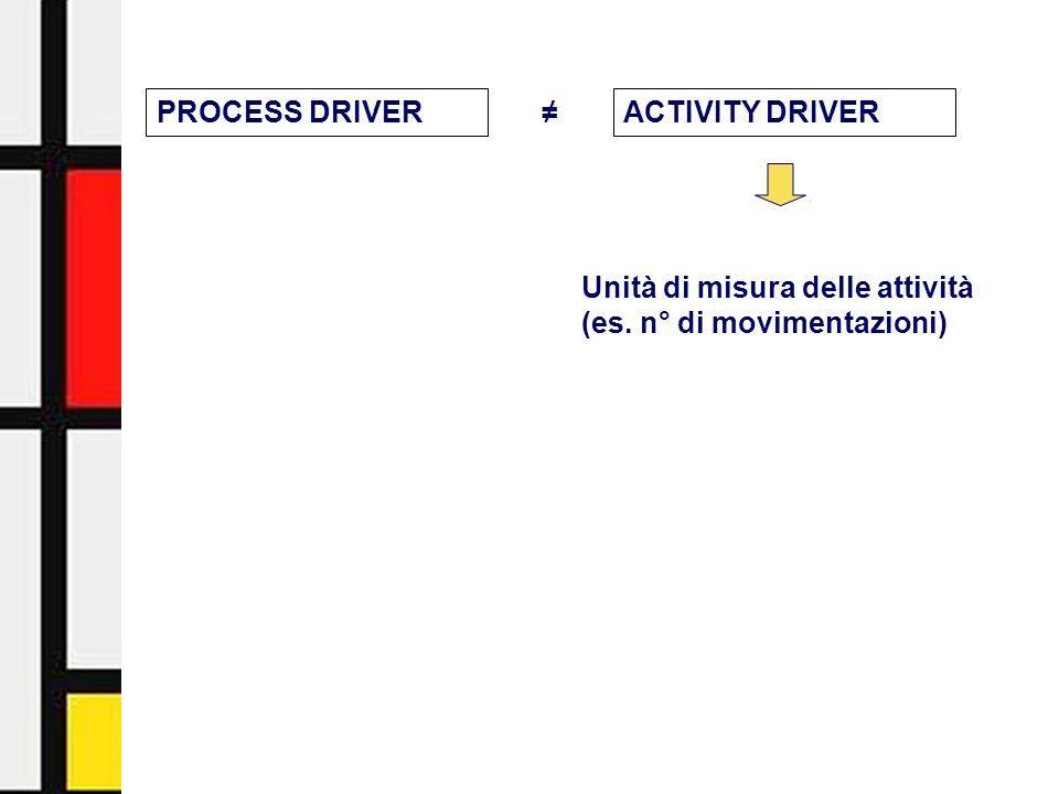 Activity-Based Management - Facoltà di Economia - Università di Urbino16 PROCESS DRIVERACTIVITY DRIVER Unità di misura delle attività (es. n° di movim