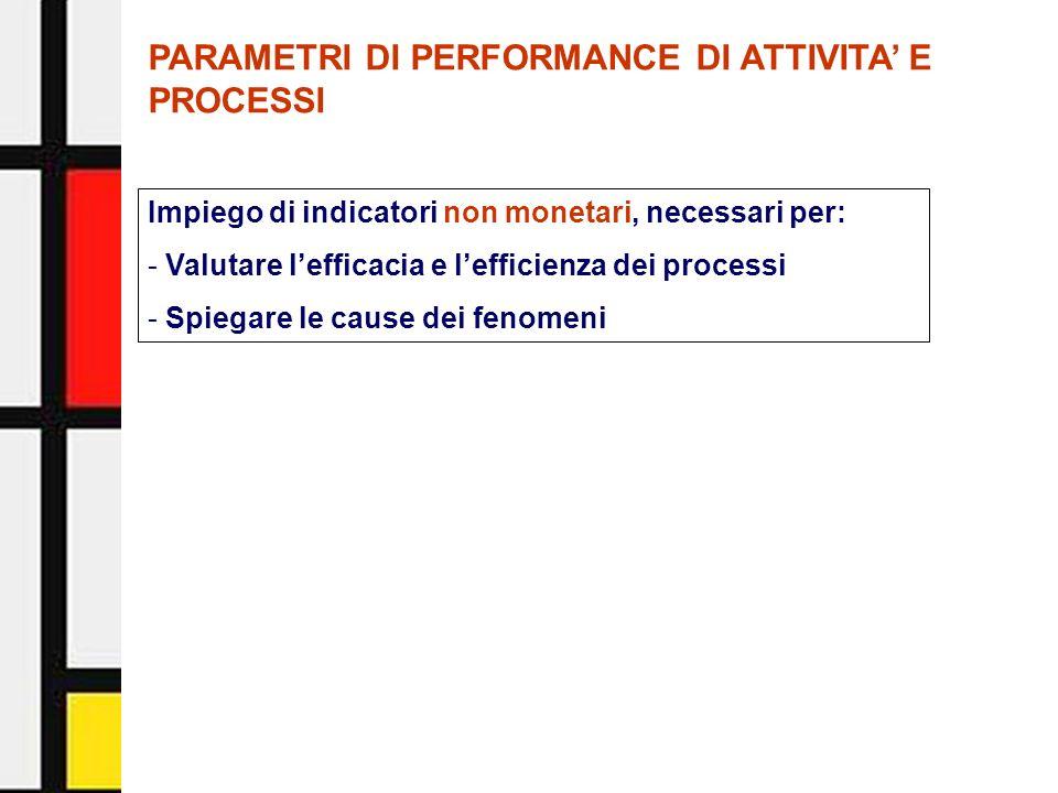 Activity-Based Management - Facoltà di Economia - Università di Urbino17 PARAMETRI DI PERFORMANCE DI ATTIVITA E PROCESSI Impiego di indicatori non mon