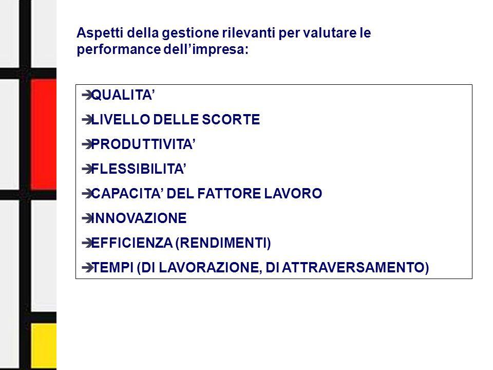 Activity-Based Management - Facoltà di Economia - Università di Urbino18 QUALITA LIVELLO DELLE SCORTE PRODUTTIVITA FLESSIBILITA CAPACITA DEL FATTORE L