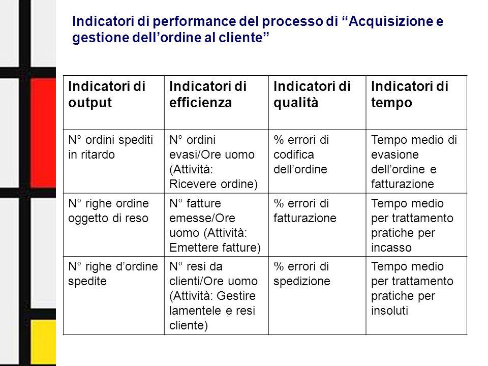 Activity-Based Management - Facoltà di Economia - Università di Urbino19 Indicatori di output Indicatori di efficienza Indicatori di qualità Indicator