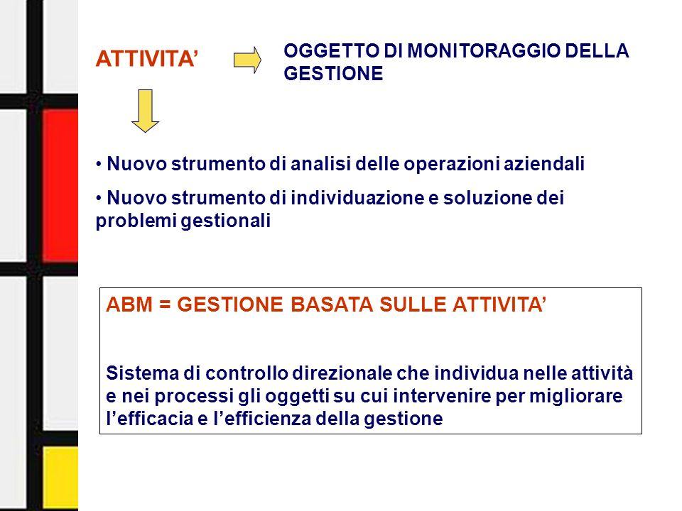 Activity-Based Management - Facoltà di Economia - Università di Urbino3 ATTIVITA Oggetto di analisi dellABC Oggetto di analisi dellABM Problema dellimputazione dei costi ai prodotti Problema dellanalisi gestionale DIVERSA PROSPETTIVA DI ANALISI