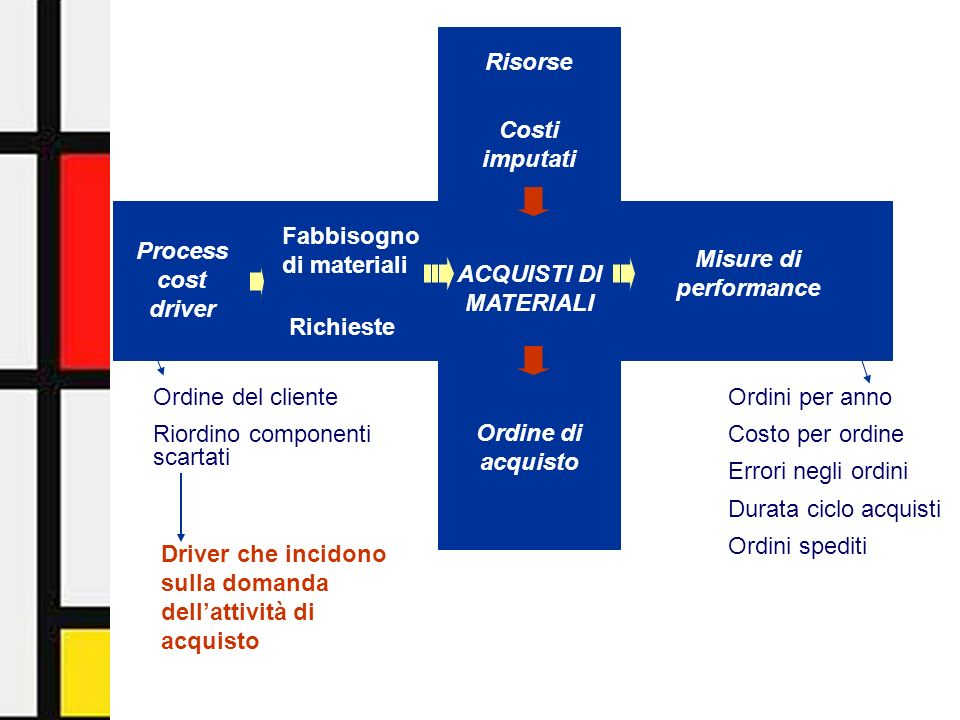 Activity-Based Management - Facoltà di Economia - Università di Urbino20 Process cost driver Misure di performance Risorse Ordine di acquisto ACQUISTI