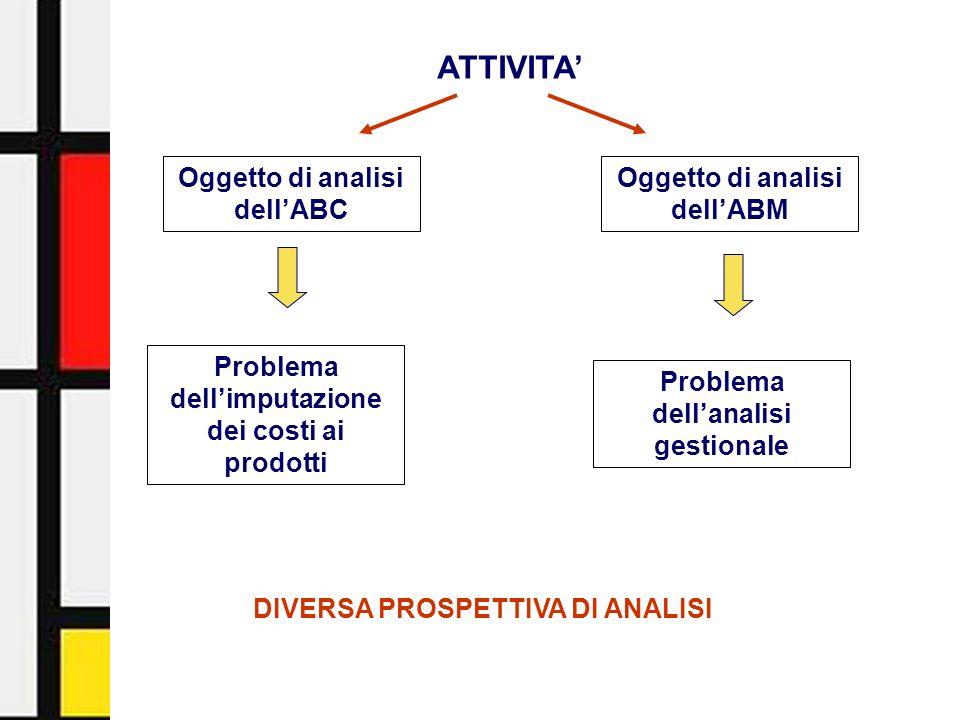 Activity-Based Management - Facoltà di Economia - Università di Urbino3 ATTIVITA Oggetto di analisi dellABC Oggetto di analisi dellABM Problema dellim