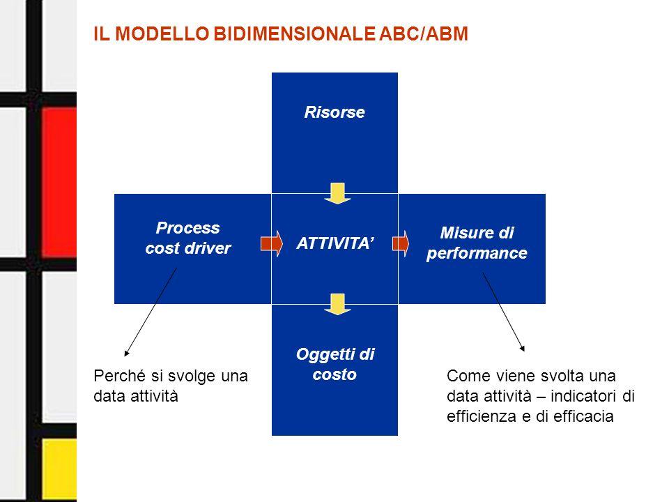Activity-Based Management - Facoltà di Economia - Università di Urbino5 Process cost driver Misure di performance Risorse Oggetti di costo ATTIVITA IL