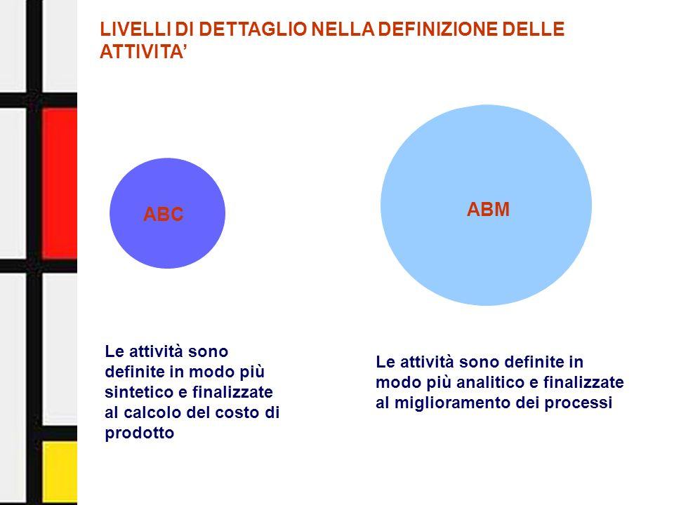 Activity-Based Management - Facoltà di Economia - Università di Urbino18 QUALITA LIVELLO DELLE SCORTE PRODUTTIVITA FLESSIBILITA CAPACITA DEL FATTORE LAVORO INNOVAZIONE EFFICIENZA (RENDIMENTI) TEMPI (DI LAVORAZIONE, DI ATTRAVERSAMENTO) Aspetti della gestione rilevanti per valutare le performance dellimpresa:
