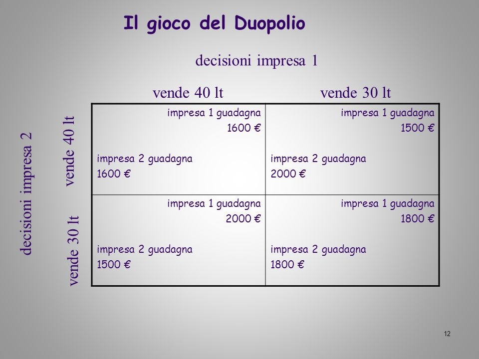 12 Il gioco del Duopolio impresa 1 guadagna 1600 impresa 2 guadagna 1600 impresa 1 guadagna 1500 impresa 2 guadagna 2000 impresa 1 guadagna 2000 impre