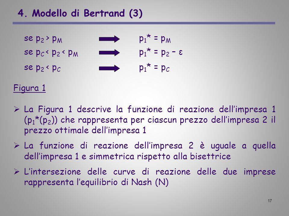 17 4. Modello di Bertrand (3) se p 2 > p M p 1 * = p M se p C < p 2 < p M p 1 * = p 2 – ε se p 2 < p C p 1 * = p C Figura 1 La Figura 1 descrive la fu