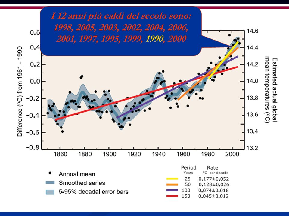 I 12 anni più caldi del secolo sono: 1998, 2005, 2003, 2002, 2004, 2006, 2001, 1997, 1995, 1999, 1990, 2000
