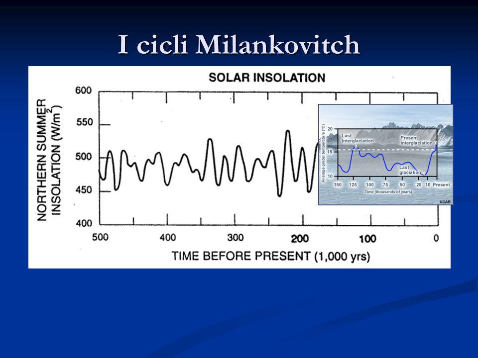 I cicli Milankovitch