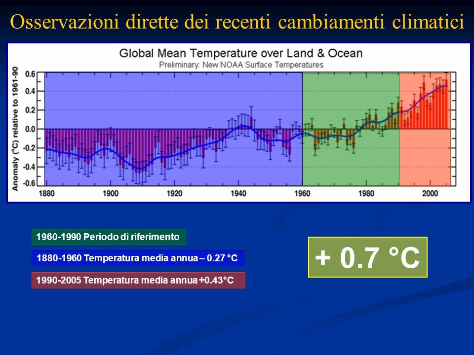 1990-2005 Temperatura media annua +0.43°C 1960-1990 Periodo di riferimento 1880-1960 Temperatura media annua – 0.27 °C + 0.7 °C Osservazioni dirette d