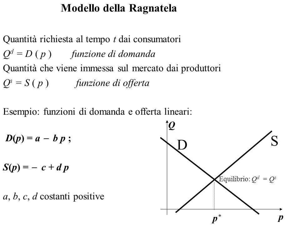 Modello della Ragnatela Quantità richiesta al tempo t dai consumatori Q d = D ( p ) funzione di domanda Quantità che viene immessa sul mercato dai pro