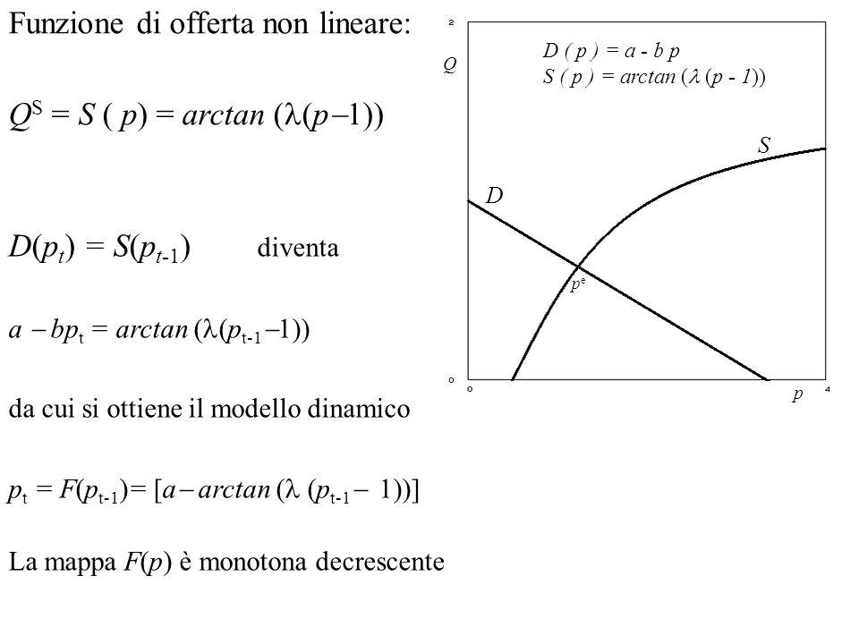 D(p t ) = S(p t-1 ) diventa a bp t = arctan ( (p t-1 1)) da cui si ottiene il modello dinamico p t = F(p t-1 )= [a arctan ( (p t-1 1))] La mappa F(p)