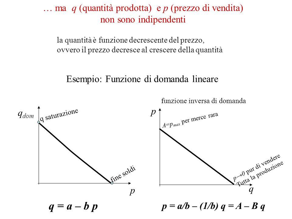 … ma q (quantità prodotta) e p (prezzo di vendita) non sono indipendenti la quantità è funzione decrescente del prezzo, ovvero il prezzo decresce al c