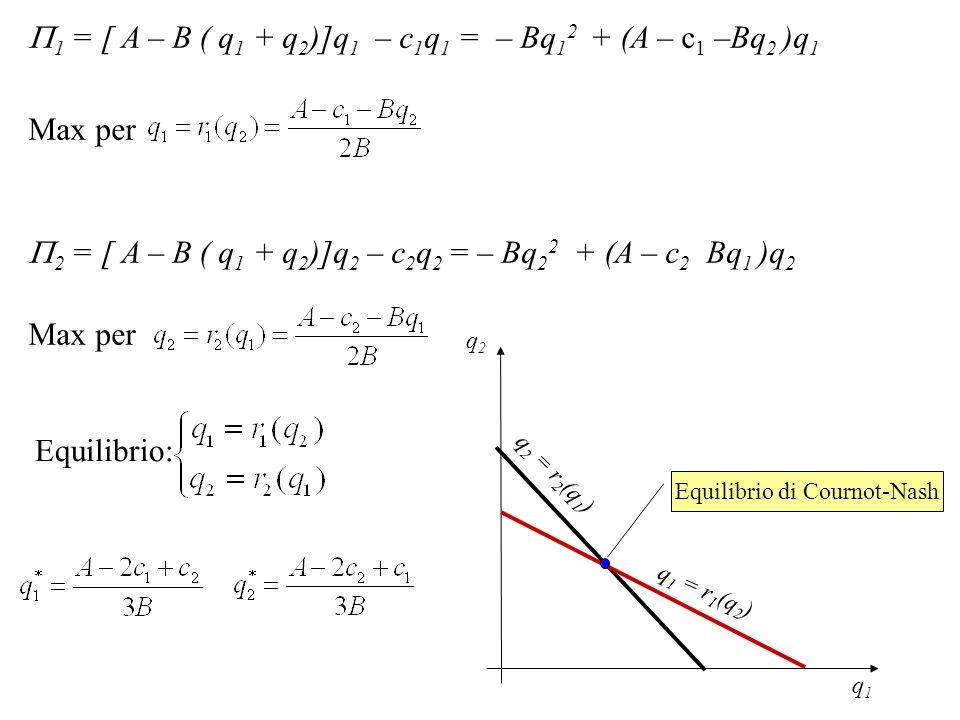 q2q2 q1q1 q 2 = r 2 (q 1 ) q 1 = r 1 (q 2 ) Equilibrio di Cournot-Nash 1 = [ A – B ( q 1 + q 2 )]q 1 – c 1 q 1 = – Bq 1 2 + (A – c 1 –Bq 2 )q 1 Max pe