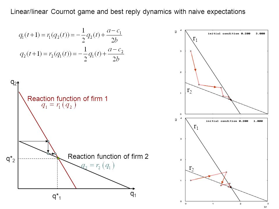 q2q2 q1q1 Reaction function of firm 1 Reaction function of firm 2 q* 1 q* 2 Linear/linear Cournot game and best reply dynamics with naive expectations