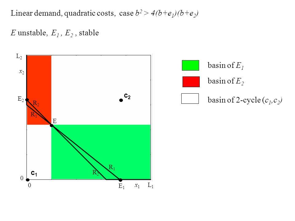 R1R1 R1R1 R2R2 R2R2 E2E2 E1E1 x1x1 x2x2 L2L2 L1L1 0 0 E c1c1 c2c2 Linear demand, quadratic costs, case b 2 > 4(b+e 1 )(b+e 2 ) E unstable, E 1, E 2, s