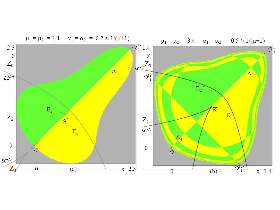 Z4Z4 Z2Z2 Z0Z0 E2E2 E1E1 S 0 0 2.3 y x 1 = 2 = 3.4 1 = 2 = 0.2 < 1/( +1) (a) Z4Z4 Z2Z2 E2E2 E1E1 0 0 1.4 y x 1 = 2 = 3.4 1 = 2 = 0.5 > 1/( +1) Z0Z0 (b