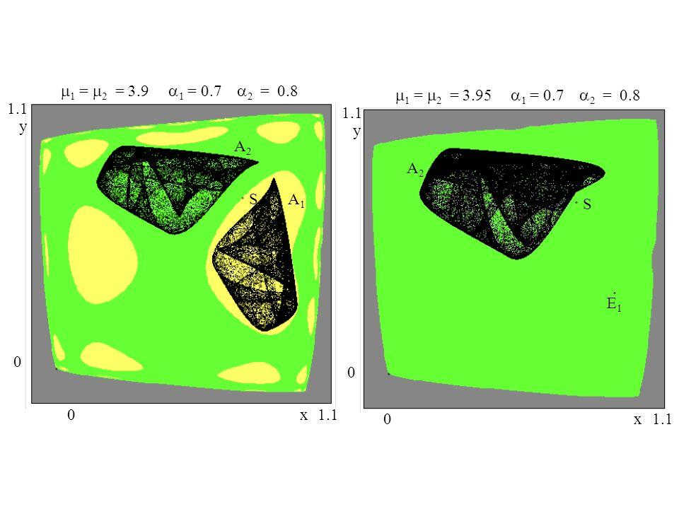 0 0 1.1 y x 1 = 2 = 3.9 1 = 0.7 2 = 0.8 S A2A2 A1A1 E1E1 0 0 1.1 y x 1 = 2 = 3.95 1 = 0.7 2 = 0.8 S A2A2