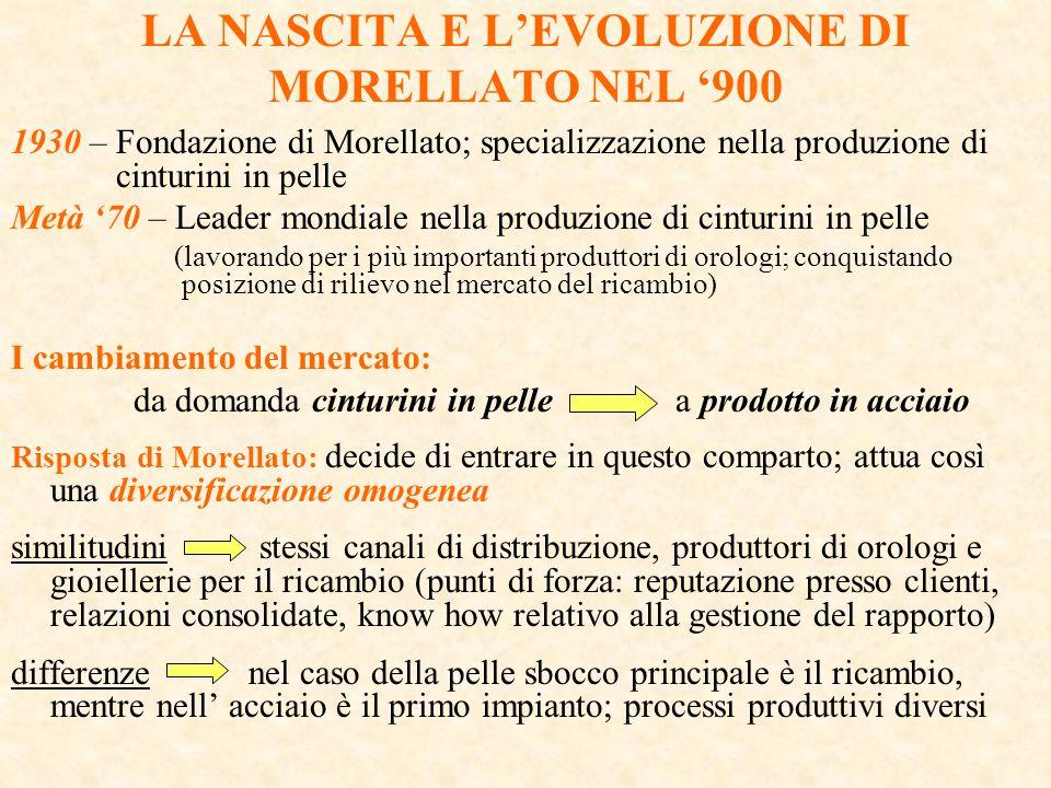 LA NASCITA E LEVOLUZIONE DI MORELLATO NEL 900 1930 – Fondazione di Morellato; specializzazione nella produzione di cinturini in pelle Metà 70 – Leader