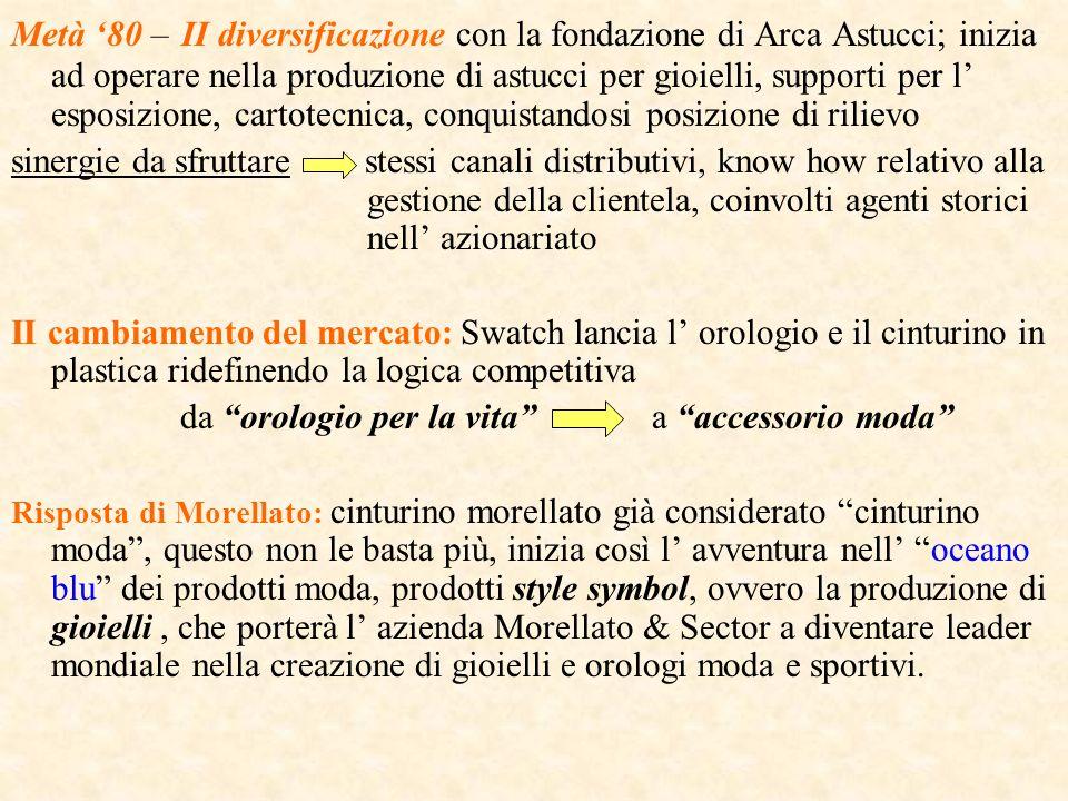 Metà 80 – II diversificazione con la fondazione di Arca Astucci; inizia ad operare nella produzione di astucci per gioielli, supporti per l esposizion