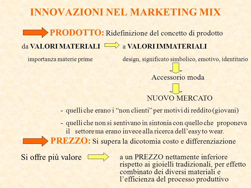 INNOVAZIONI NEL MARKETING MIX PRODOTTO: Ridefinizione del concetto di prodotto da VALORI MATERIALI a VALORI IMMATERIALI importanza materie prime desig