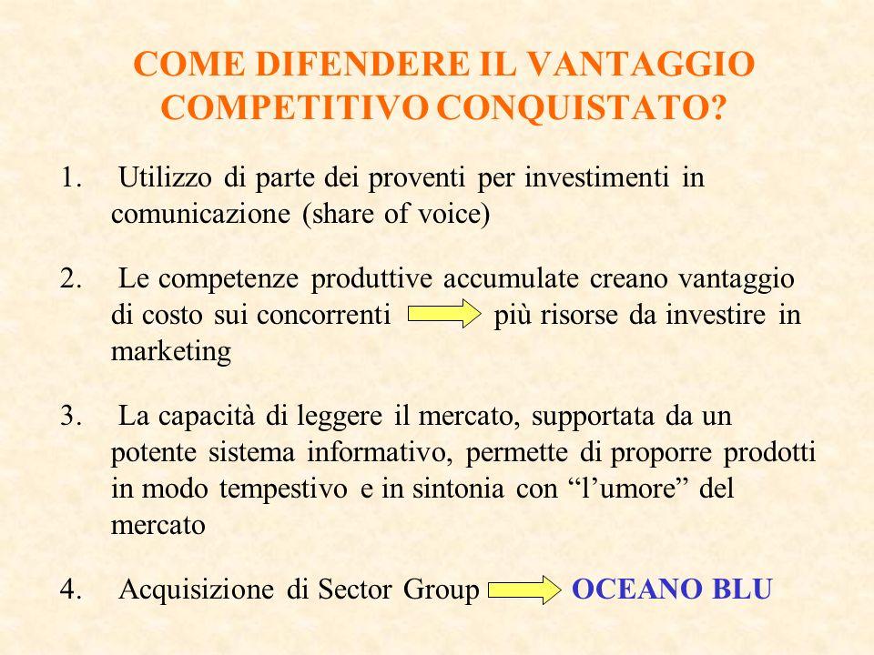 COME DIFENDERE IL VANTAGGIO COMPETITIVO CONQUISTATO? 1. Utilizzo di parte dei proventi per investimenti in comunicazione (share of voice) 2. Le compet