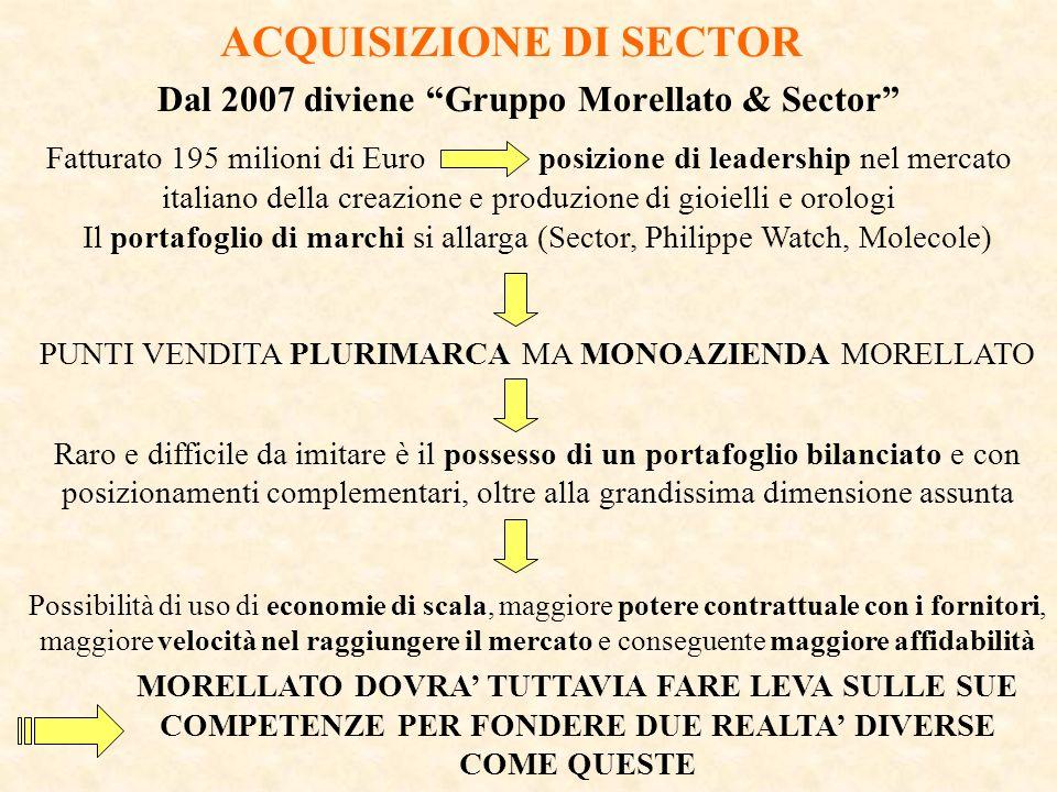ACQUISIZIONE DI SECTOR Dal 2007 diviene Gruppo Morellato & Sector Fatturato 195 milioni di Euro posizione di leadership nel mercato italiano della cre