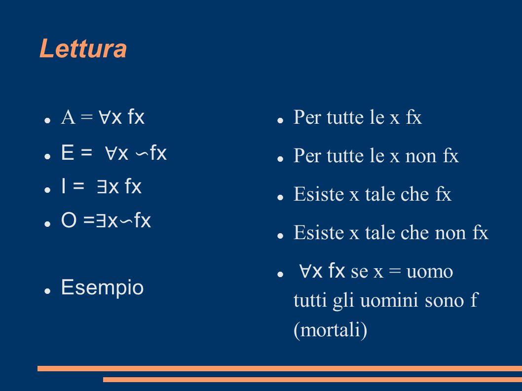 Lettura A = x fx E = x fx I = x fx O = x fx Esempio Per tutte le x fx Per tutte le x non fx Esiste x tale che fx Esiste x tale che non fx x fx se x =