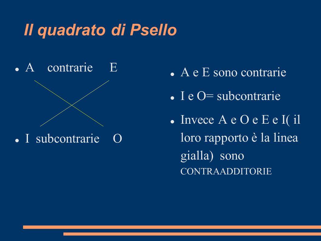 Il quadrato di Psello A contrarie E I subcontrarie O A e E sono contrarie I e O= subcontrarie Invece A e O e E e I( il loro rapporto è la linea gialla