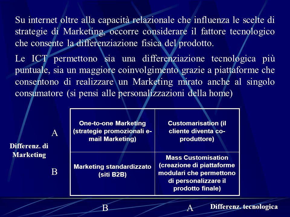 DECISIONI DI POSIZIONAMENTO ON-LINE Una volta decisa la strategia di Marketing lazienda ha diverse alternative di posizionamento riconducibili a: 1.