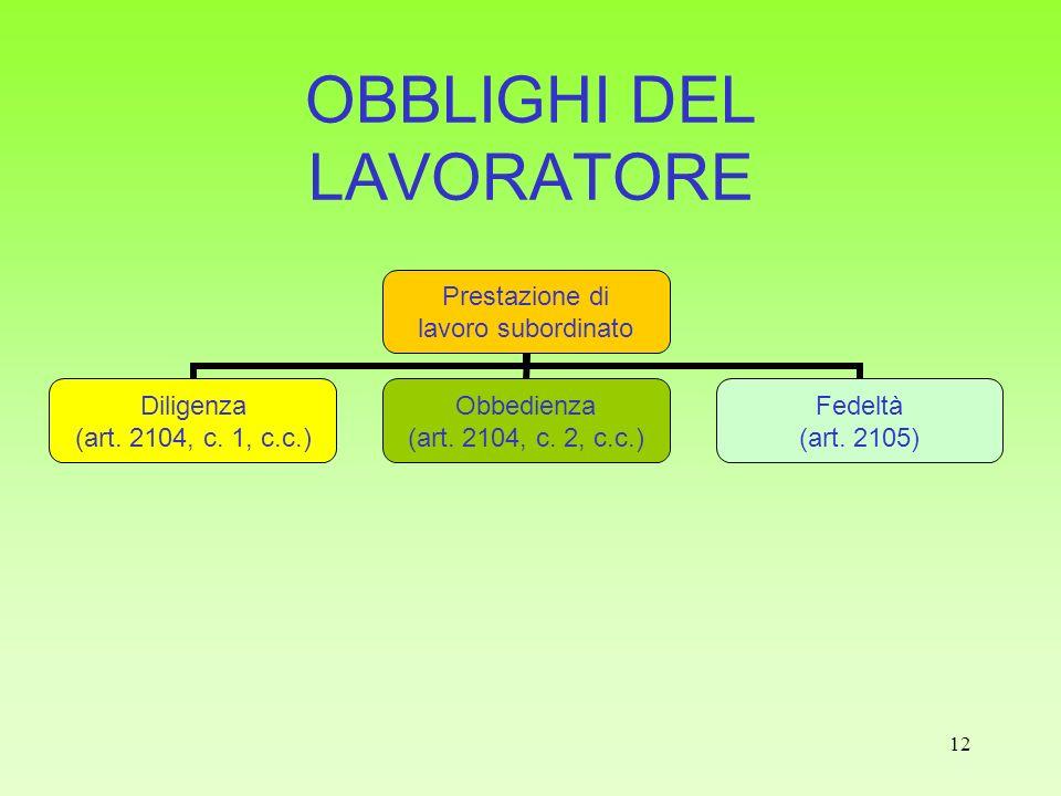 12 OBBLIGHI DEL LAVORATORE Prestazione di lavoro subordinato Diligenza (art. 2104, c. 1, c.c.) Obbedienza (art. 2104, c. 2, c.c.) Fedeltà (art. 2105)