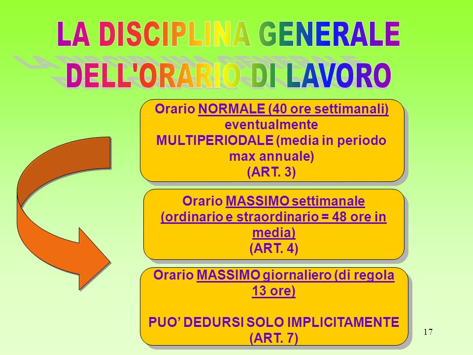 17 Orario NORMALE (40 ore settimanali) eventualmente MULTIPERIODALE (media in periodo max annuale) (ART. 3) Orario NORMALE (40 ore settimanali) eventu