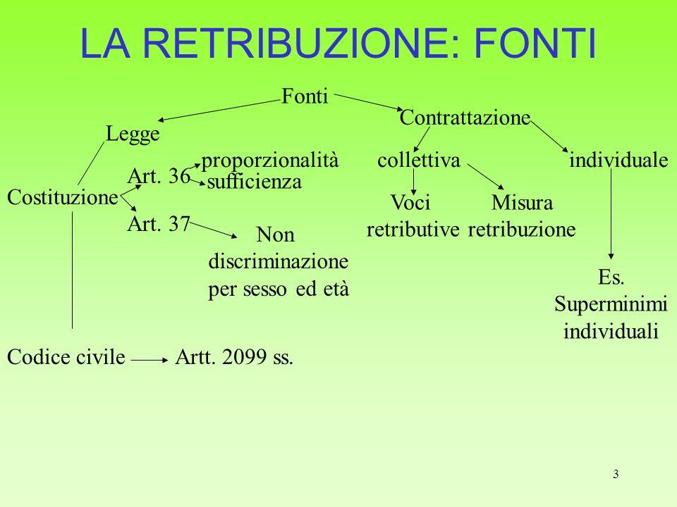 3 LA RETRIBUZIONE: FONTI Fonti Legge Art. 36 proporzionalità sufficienza Art. 37 Non discriminazione per sesso ed età Contrattazione Costituzione Artt
