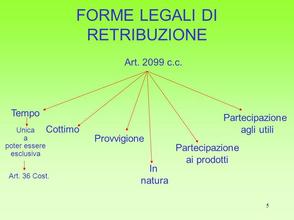 5 FORME LEGALI DI RETRIBUZIONE Art. 2099 c.c. Tempo Cottimo Provvigione In natura Partecipazione ai prodotti Partecipazione agli utili Unica a poter e