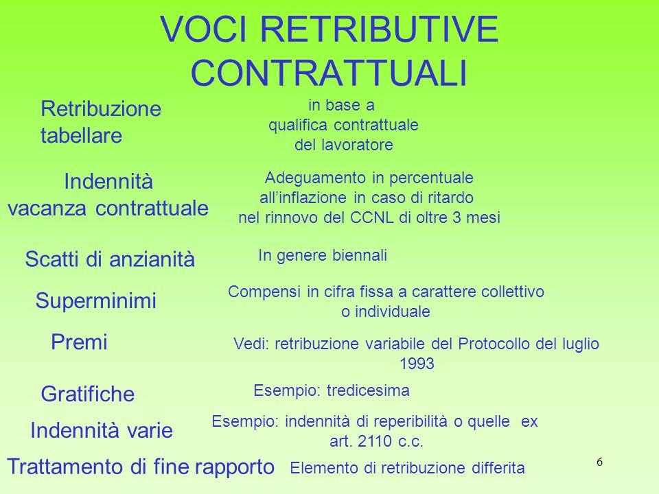 6 VOCI RETRIBUTIVE CONTRATTUALI Retribuzione tabellare in base a qualifica contrattuale del lavoratore Indennità vacanza contrattuale Adeguamento in p
