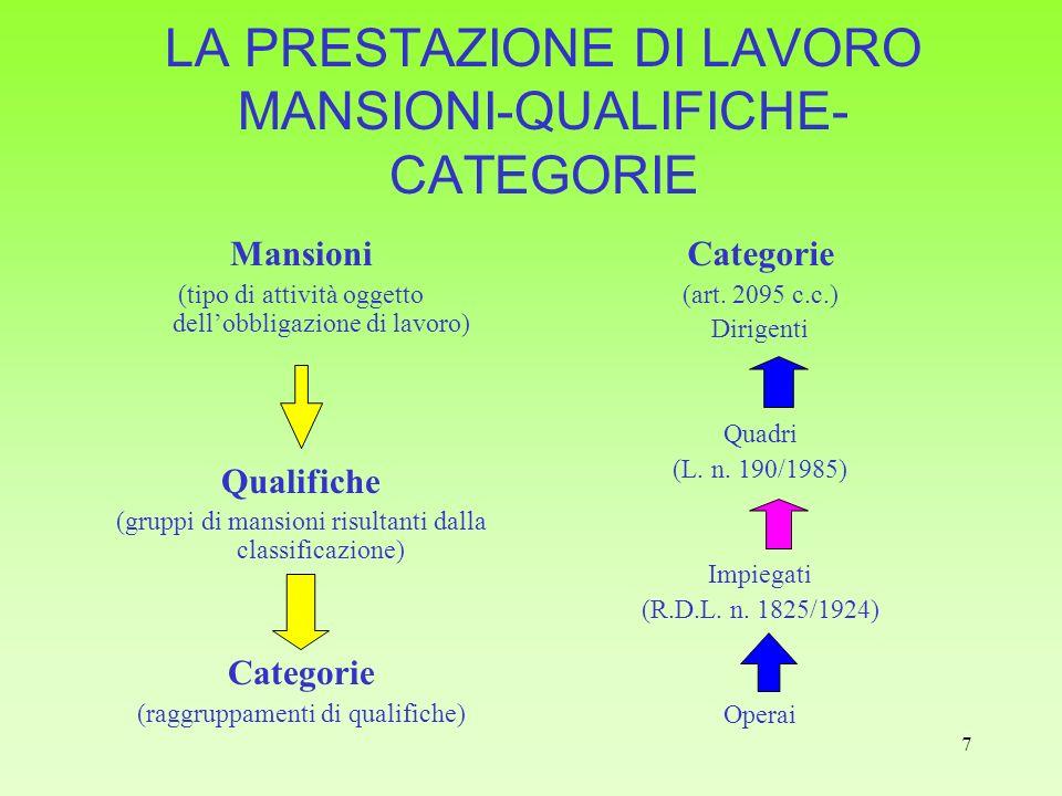 7 LA PRESTAZIONE DI LAVORO MANSIONI-QUALIFICHE- CATEGORIE Mansioni (tipo di attività oggetto dellobbligazione di lavoro) Qualifiche (gruppi di mansion