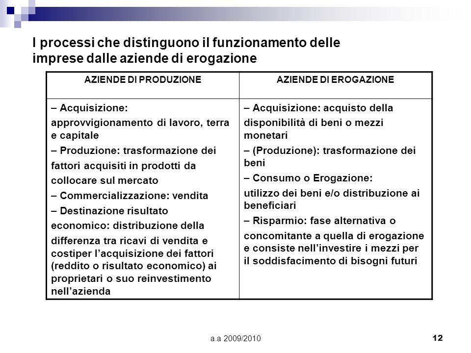 a.a 2009/201012 I processi che distinguono il funzionamento delle imprese dalle aziende di erogazione AZIENDE DI PRODUZIONEAZIENDE DI EROGAZIONE – Acq