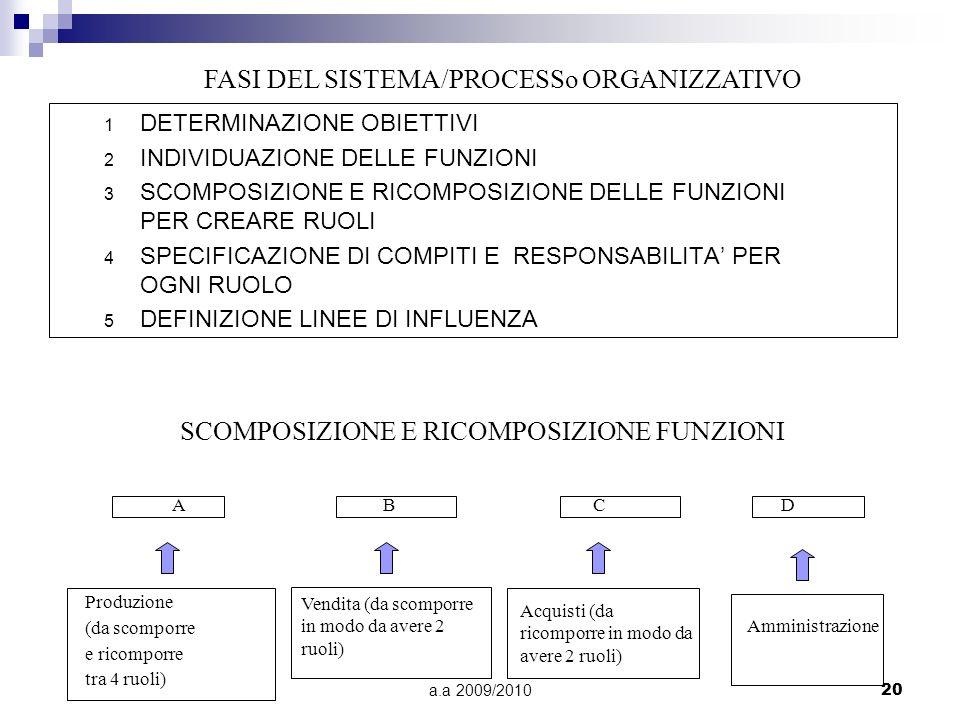 a.a 2009/201020 1 DETERMINAZIONE OBIETTIVI 2 INDIVIDUAZIONE DELLE FUNZIONI 3 SCOMPOSIZIONE E RICOMPOSIZIONE DELLE FUNZIONI PER CREARE RUOLI 4 SPECIFIC